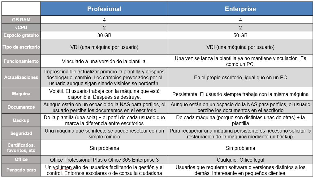 Escritorio Virtual Tipología Escritorios